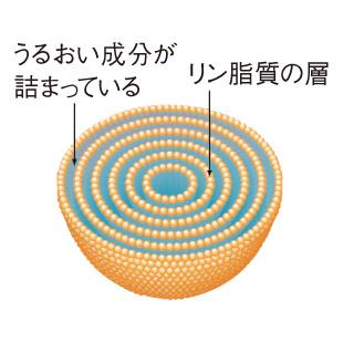 多重層マイクロカプセル